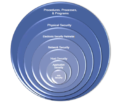 Critical Infrastructure Protection Cip